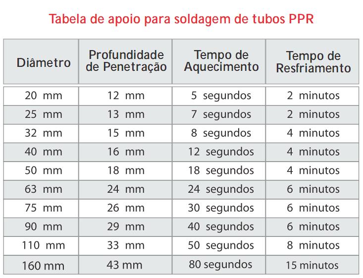 Tabela de apoio para soldagem de tubos PPR
